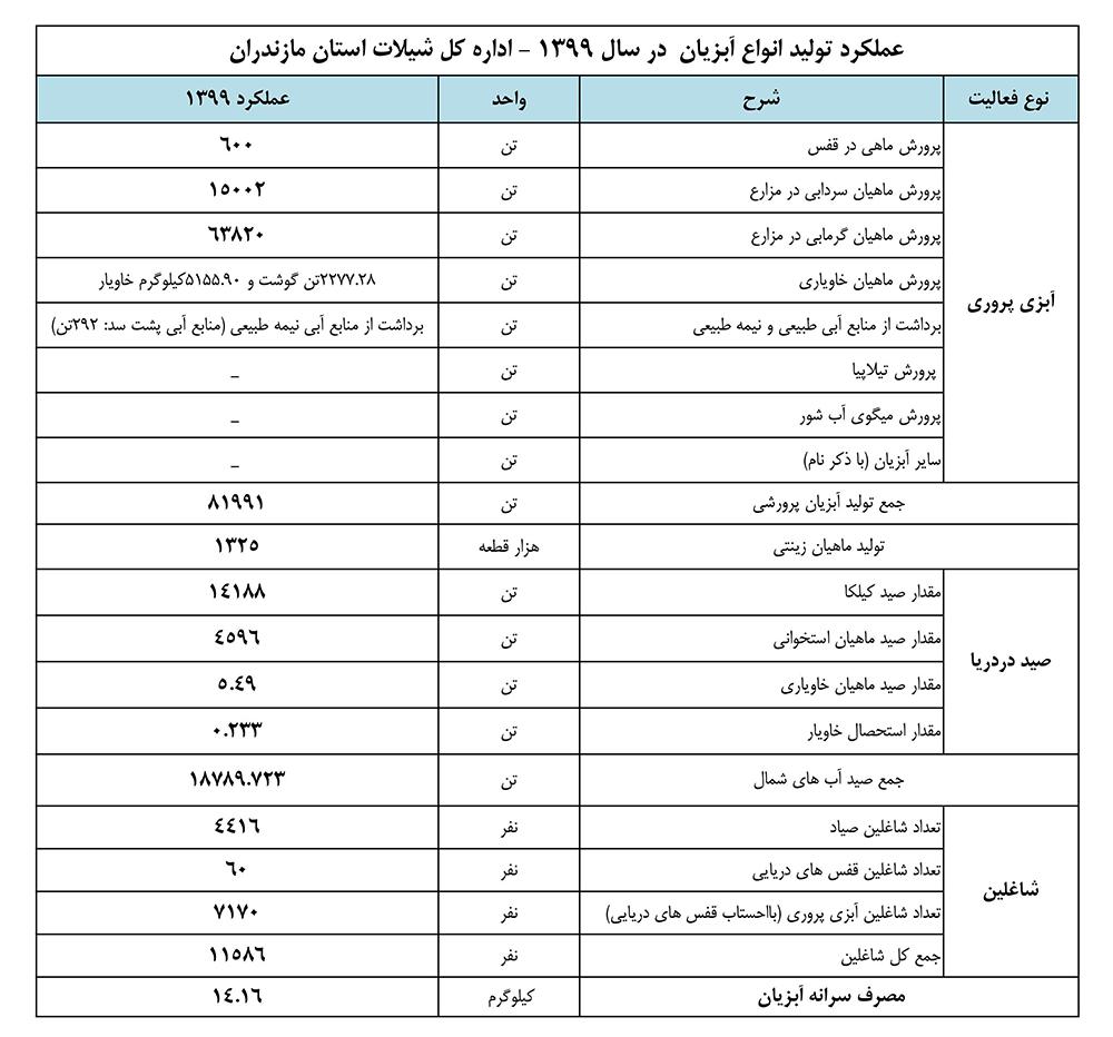 عملکرد تولید انواع آبزیان  در سال 1399 - اداره کل شیلات استان مازندران